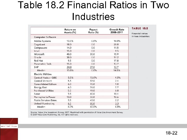 Table 18. 2 Financial Ratios in Two Industries 18 -22