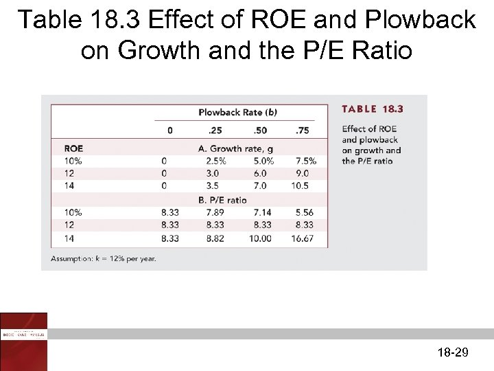 Table 18. 3 Effect of ROE and Plowback on Growth and the P/E Ratio