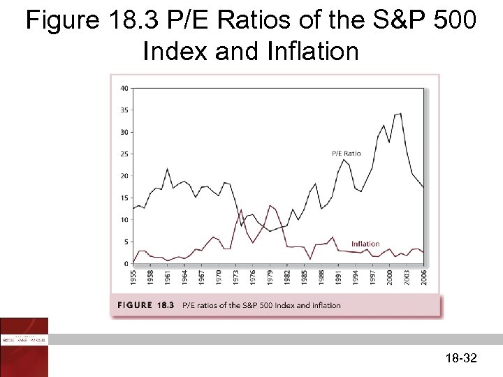 Figure 18. 3 P/E Ratios of the S&P 500 Index and Inflation 18 -32