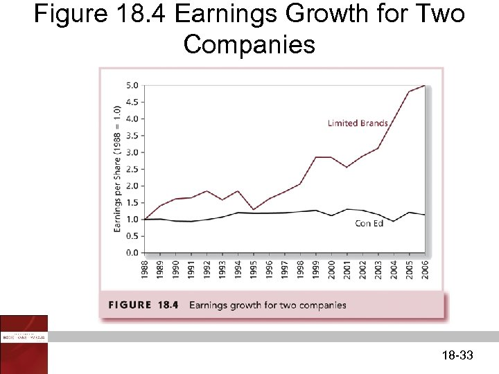 Figure 18. 4 Earnings Growth for Two Companies 18 -33