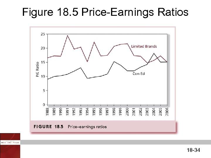Figure 18. 5 Price-Earnings Ratios 18 -34