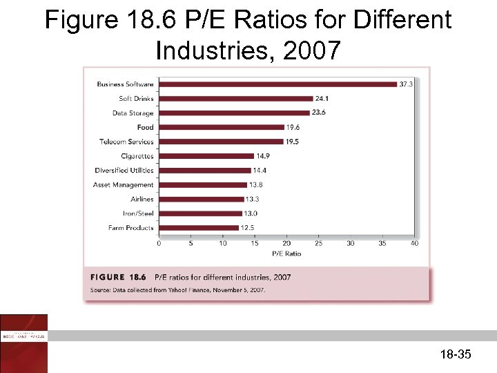 Figure 18. 6 P/E Ratios for Different Industries, 2007 18 -35