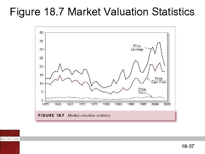 Figure 18. 7 Market Valuation Statistics 18 -37