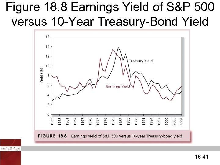 Figure 18. 8 Earnings Yield of S&P 500 versus 10 -Year Treasury-Bond Yield 18