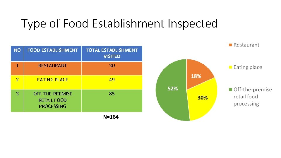 Type of Food Establishment Inspected NO FOOD ESTABLISHMENT TOTAL ESTABLISHMENT VISITED 1 RESTAURANT 30