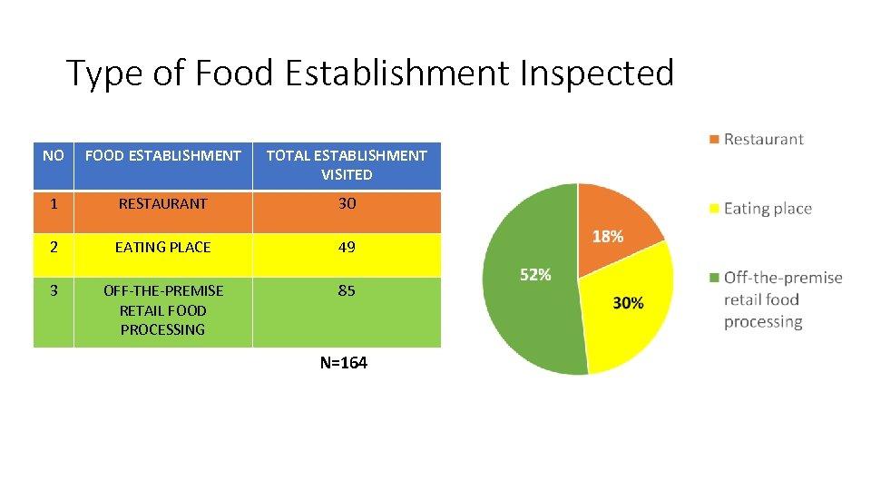 Type of Food Establishment Inspected NO FOOD ESTABLISHMENT TOTAL ESTABLISHMENT VISITED 1 RESTAURANT 30
