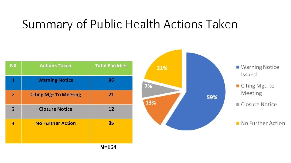Summary of Public Health Actions Taken N 0 Actions Taken Total Facilities 1 Warning