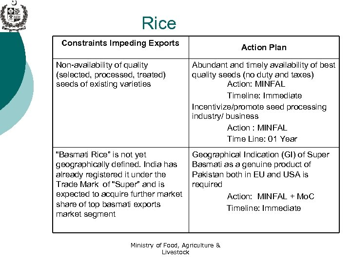Rice Constraints Impeding Exports Action Plan Non-availability of quality (selected, processed, treated) seeds of