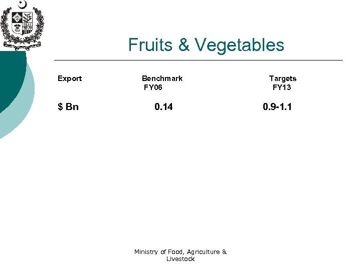 Fruits & Vegetables Export Benchmark FY 06 $ Bn 0. 14 Ministry of Food,