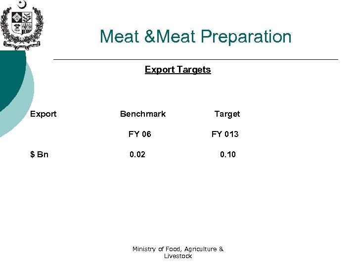 Meat &Meat Preparation Export Targets Export Benchmark FY 06 $ Bn 0. 02 Target
