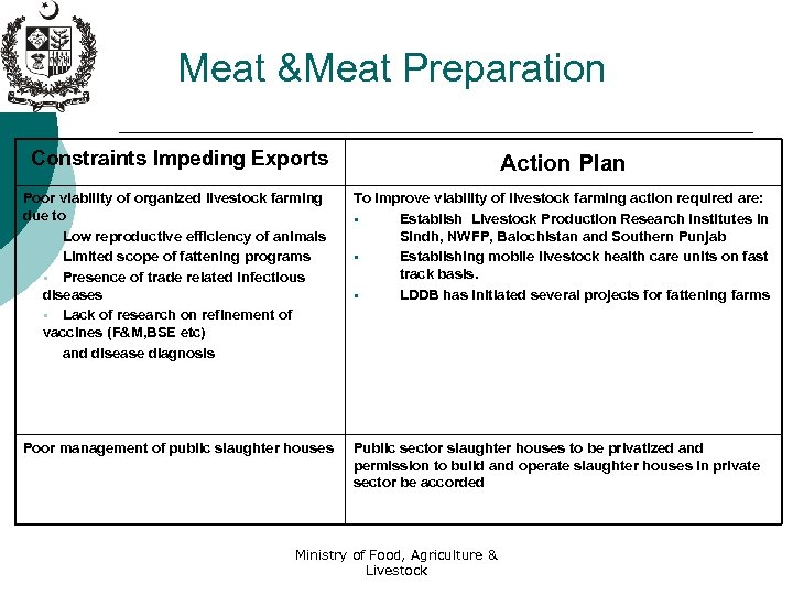 Meat &Meat Preparation Constraints Impeding Exports Action Plan Poor viability of organized livestock farming