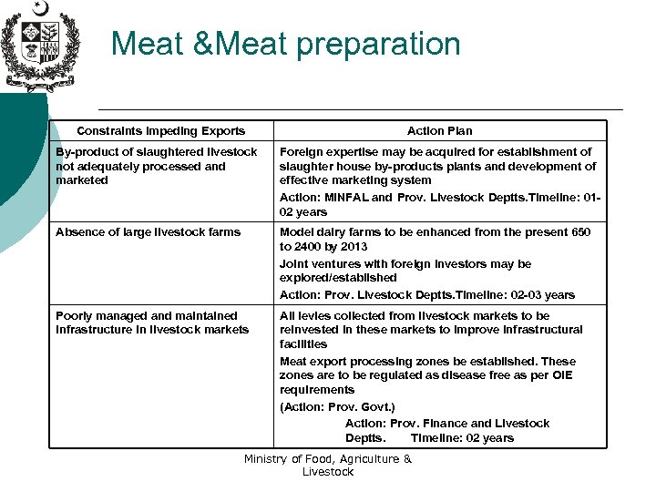 Meat &Meat preparation Constraints Impeding Exports Action Plan By-product of slaughtered livestock not adequately
