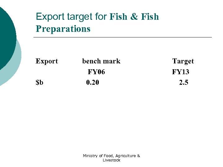Export target for Fish & Fish Preparations Export $b bench mark FY 06 0.