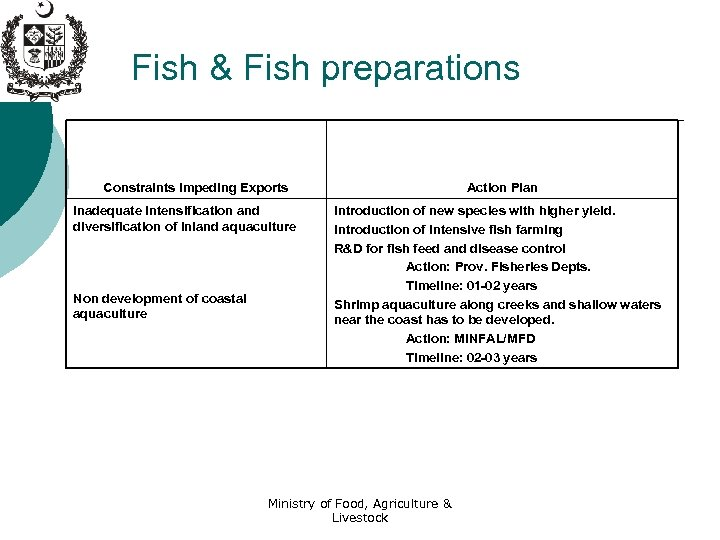 Fish & Fish preparations Constraints Impeding Exports Inadequate intensification and diversification of inland aquaculture