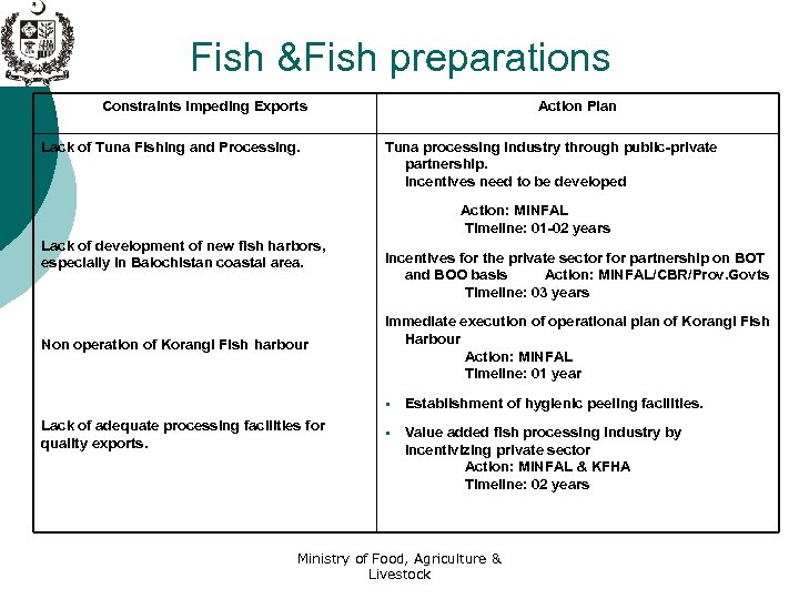 Fish &Fish preparations Constraints Impeding Exports Lack of Tuna Fishing and Processing. Action Plan