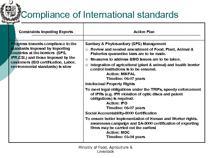 Compliance of International standards Action Plan Constraints Impeding Exports Progress towards compliance to the