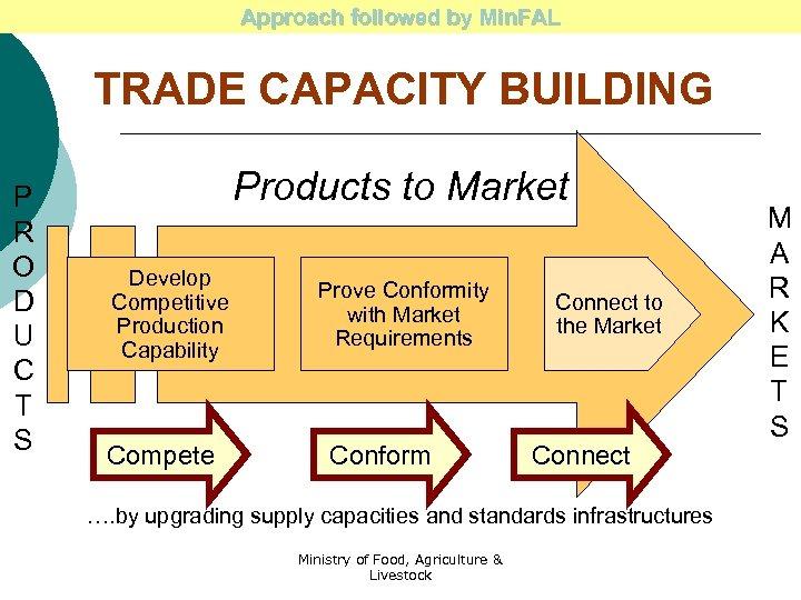 Approach followed by Min. FAL TRADE CAPACITY BUILDING P R O D U C