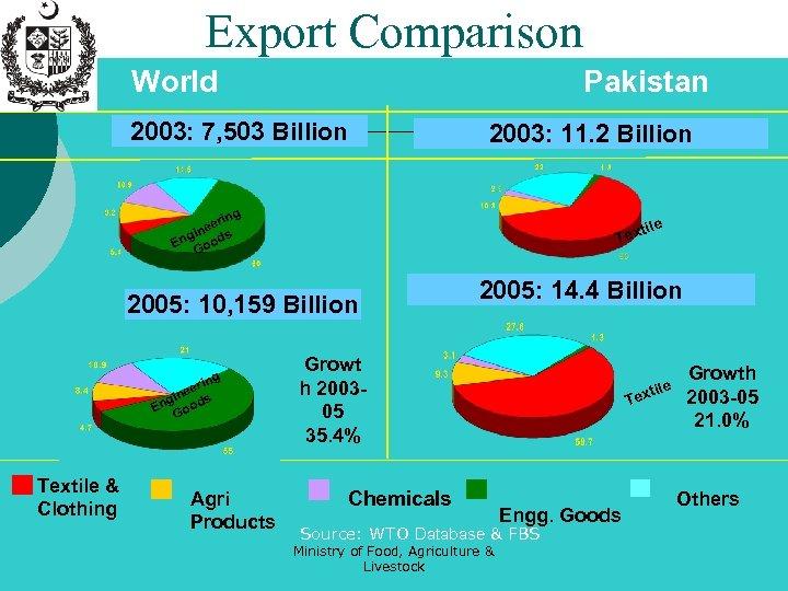 Export Comparison World Pakistan 2003: 7, 503 Billion 2003: 11. 2 Billion ng eri