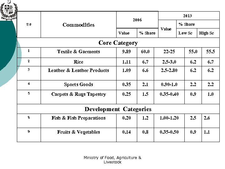 S# 2013 2006 Commodities Value % Share Low Sc High Sc Core Category 1