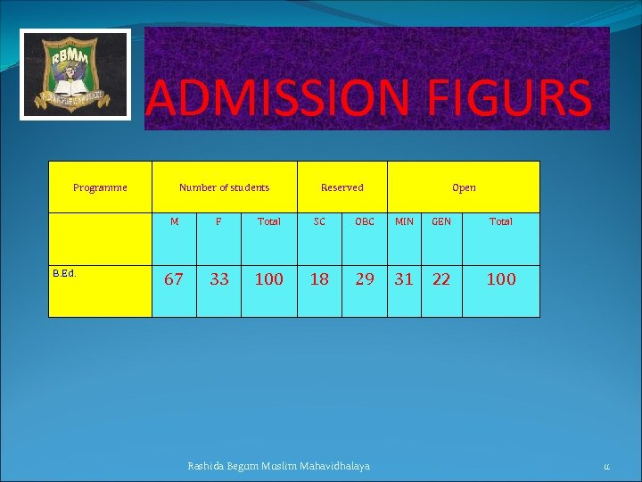 ADMISSION FIGURS Programme Number of students Reserved Open M B. Ed. F Total SC