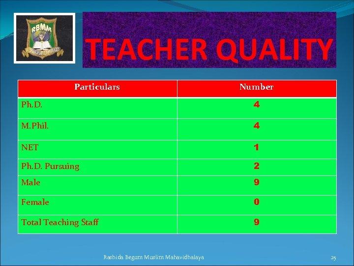 TEACHER QUALITY Particulars Number Ph. D. 4 M. Phil. 4 NET 1 Ph. D.