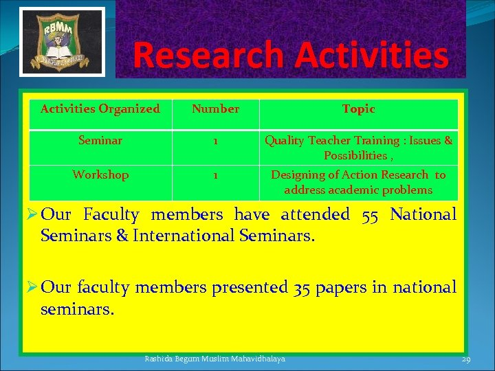 Research Activities Organized Number Topic Seminar 1 Quality Teacher Training : Issues & Possibilities