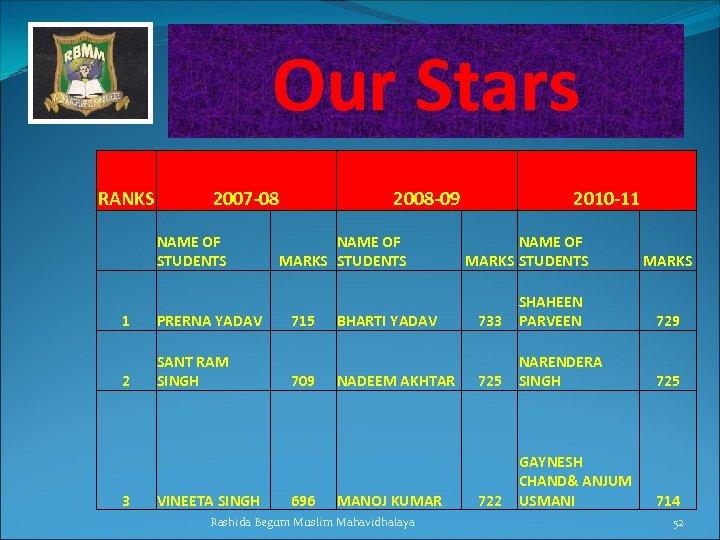 Our Stars Student Progression RANKS 2007 -08 NAME OF STUDENTS 1 PRERNA YADAV 2