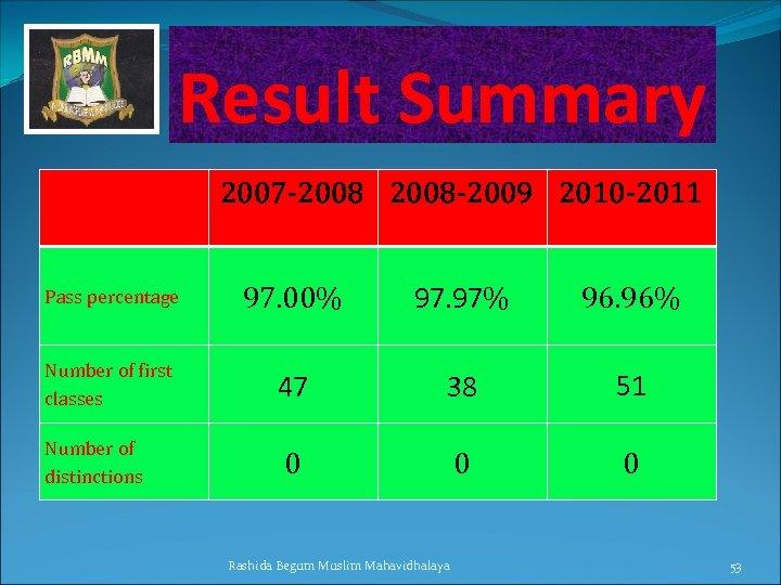 Result Summary 2007 -2008 -2009 2010 -2011 Pass percentage 97. 00% 97. 97% 96.