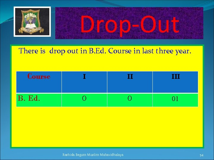 Drop-Out There is drop out in B. Ed. Course in last three year. Course