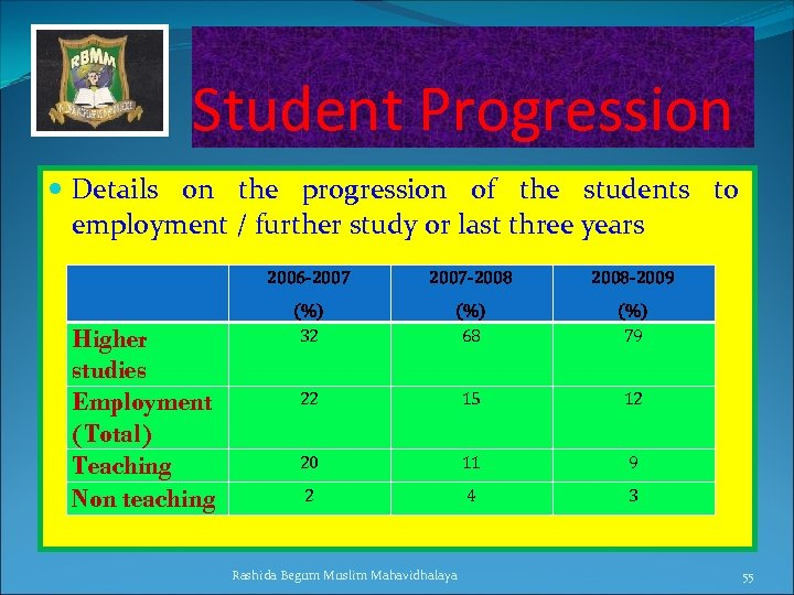 Student Progression Details on the progression of the students to employment / further study