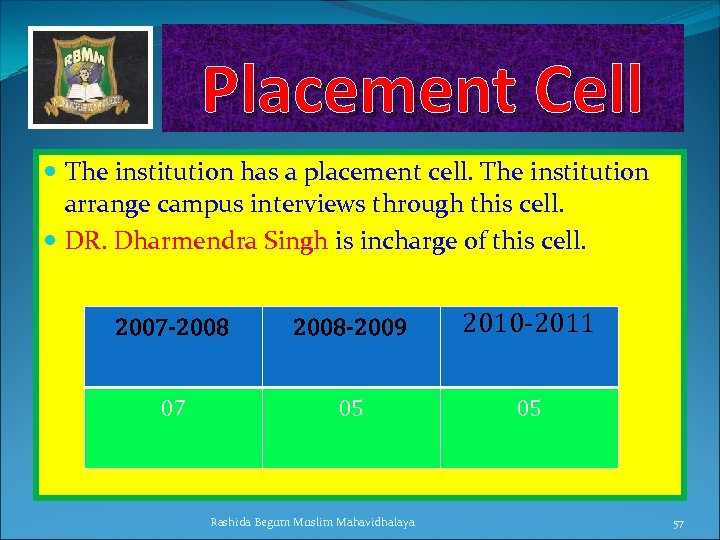 Placement Cell The institution has a placement cell. The institution arrange campus interviews through