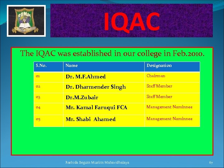 IQAC The IQAC was established in our college in Feb. 2010. S. No. Name