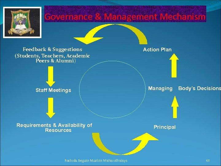 Governance & Management Mechanism Feedback & Suggestions (Students, Teachers, Academic Peers & Alumni) Staff