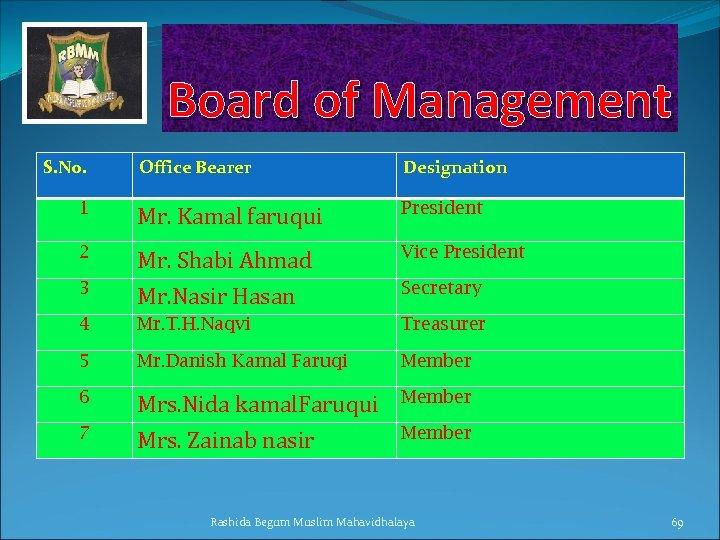 Board of Management S. No. Office Bearer Designation 1 Mr. Kamal faruqui President 2