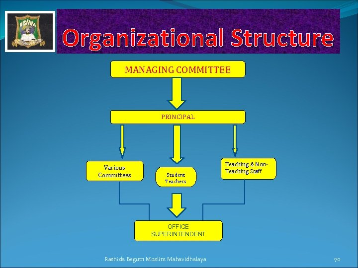 Organizational Structure MANAGING COMMITTEE PRINCIPAL Various Committees Student Teachers Teaching & Non. Teaching Staff