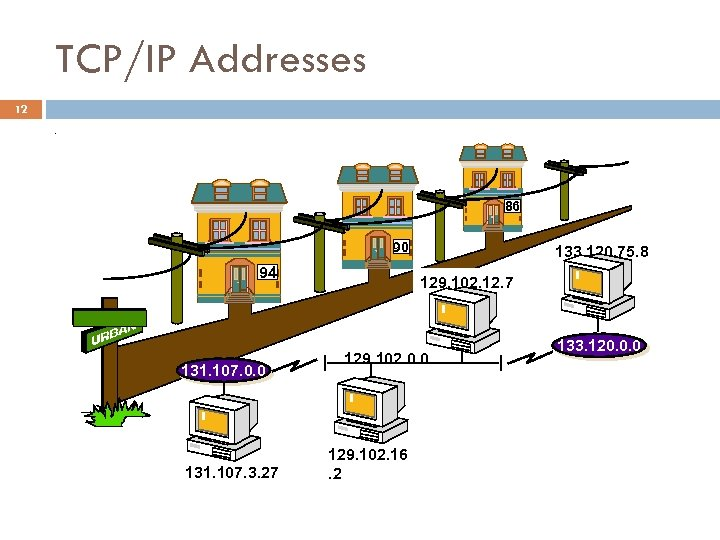 TCP/IP Addresses 12. 86 90 94 133. 120. 75. 8 129. 102. 12. 7