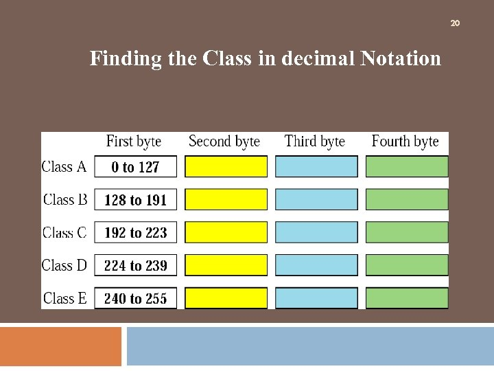 20 Finding the Class in decimal Notation