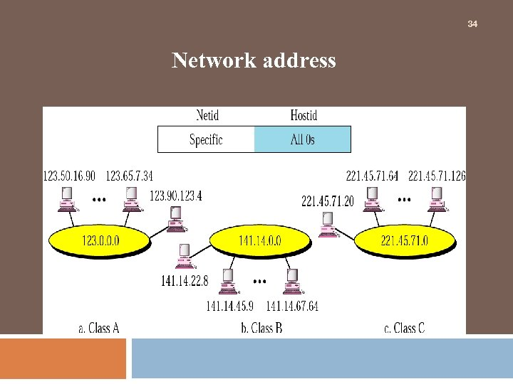 34 Network address