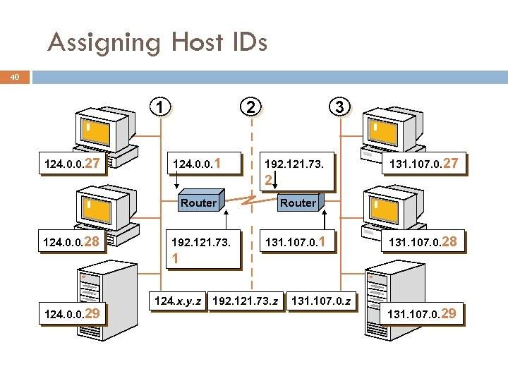 Assigning Host IDs 40 1 124. 0. 0. 27 2 124. 0. 0. 1