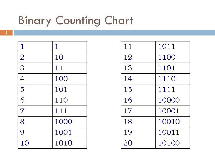 Binary Counting Chart 8 1 2 3 4 1 10 11 100 11 12