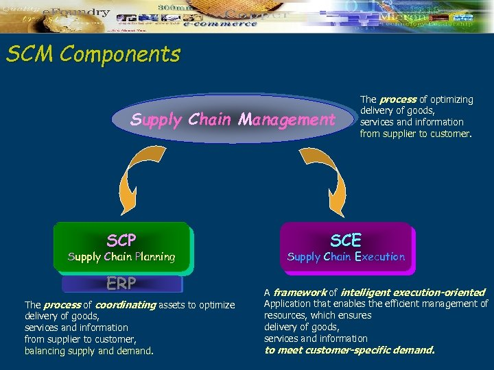 SCM Components Supply Chain Management SCP Supply Chain Planning ERP The process of coordinating