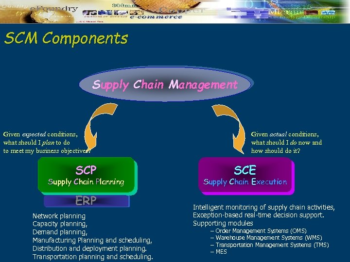 SCM Components Supply Chain Management Given expected conditions, what should I plan to do