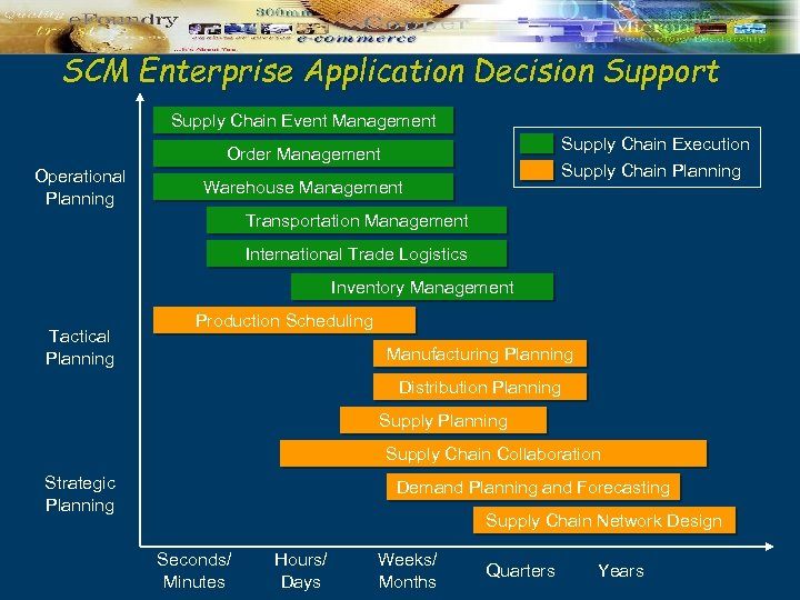 SCM Enterprise Application Decision Support Supply Chain Event Management Supply Chain Execution Order Management