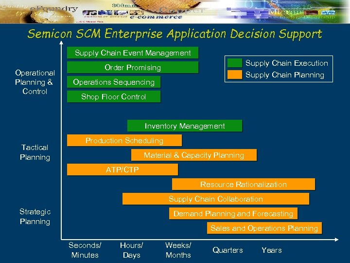 Semicon SCM Enterprise Application Decision Support Supply Chain Event Management Operational Planning & Control