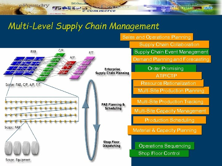 Multi-Level Supply Chain Management Sales and Operations Planning Supply Chain Collaboration Supply Chain Event