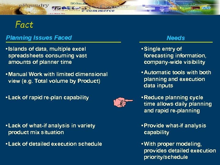 Fact Planning Issues Faced Needs • Islands of data, multiple excel spreadsheets consuming vast