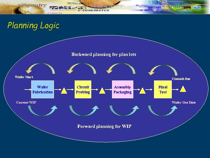 Planning Logic Backward planning for plan lots Wafer Start Wafer Fabrication Commit due Circuit