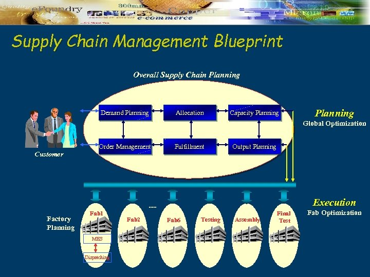 Supply Chain Management Blueprint Overall Supply Chain Planning Demand Planning Allocation Capacity Planning Global