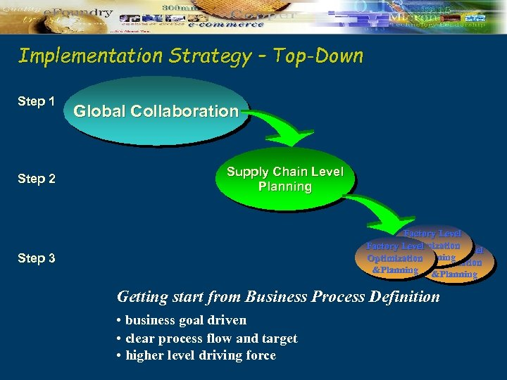 Implementation Strategy – Top-Down Step 1 Step 2 Global Collaboration Supply Chain Level Planning