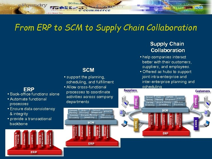 From ERP to SCM to Supply Chain Collaboration SCM ERP • Back-office functions alone